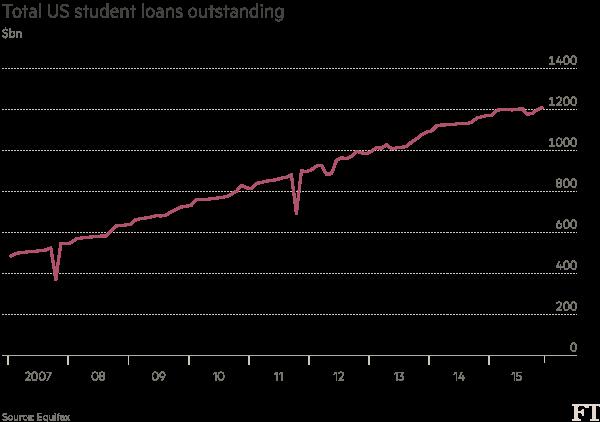 US-Student-loans-2