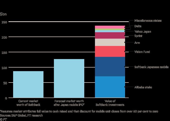 Lex in-depth: SoftBank's credibility problem | Financial Times