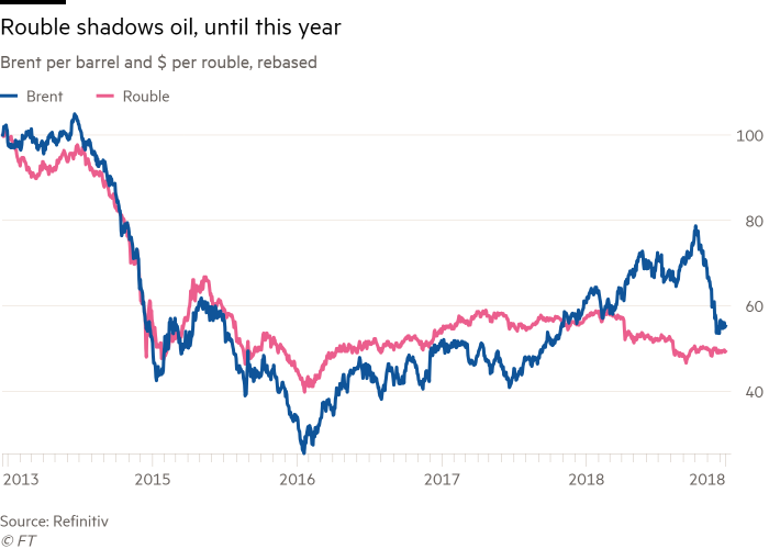 Close link between oil and rouble falters | Financial Times