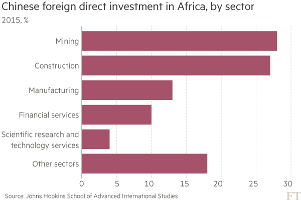 Chinese investment in Africa: Beijing's testing ground | Financial Times