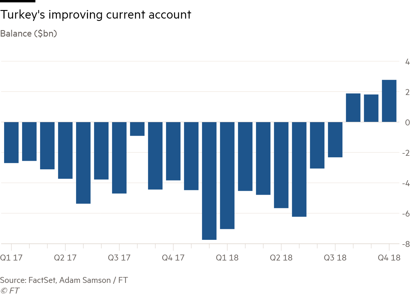 Turkey current account improves in sign of economic rebalancing | Financial Times