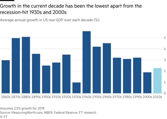 Chart showing how US growth is lower in this decade than any other decade since 1860 with the the exception of the 1930s and the 2000s
