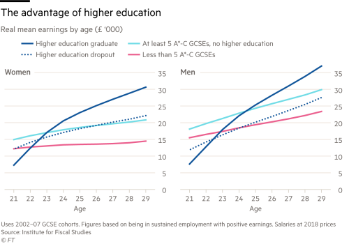 Spiralling costs, high debt and Brexit: can UK universities