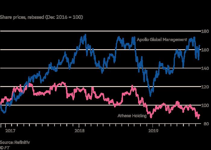 Apollo has prospered while Athene trades below its IPO price