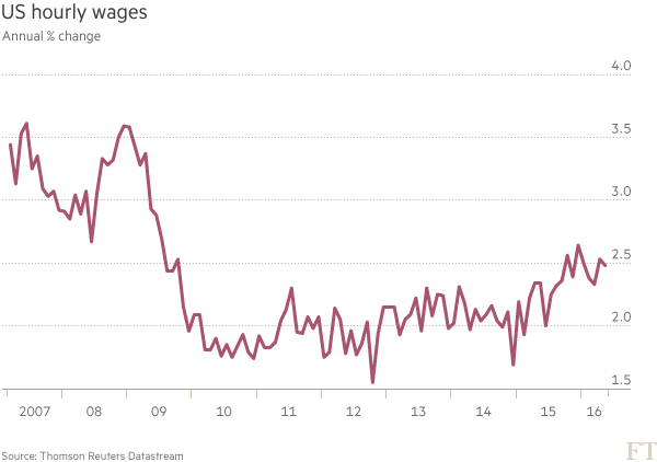 Chart: US hourly wages
