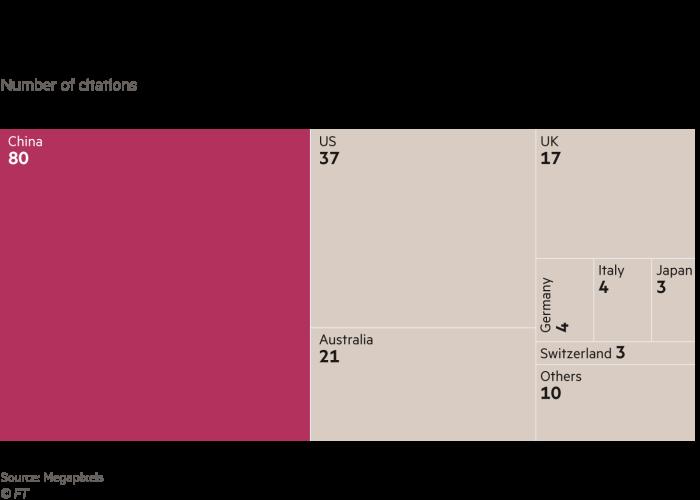 Treemap showing how China dominates usage of the Duke MTMC database by academics