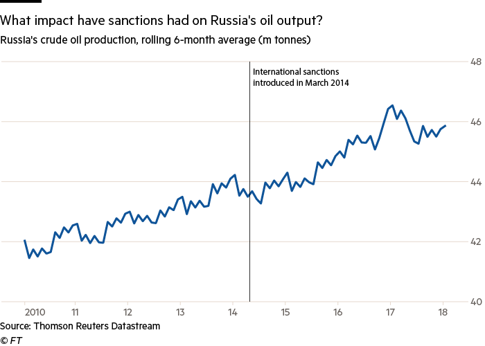 Russian oil industry proves its resilience   Financial Times