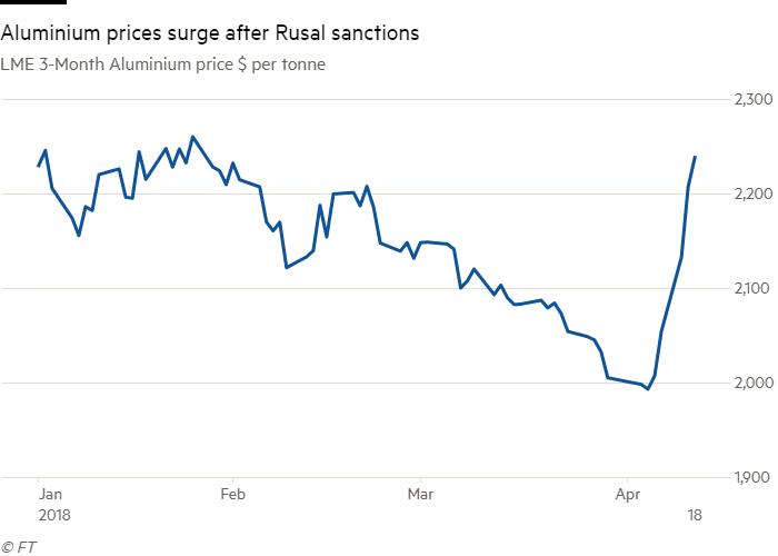 Aluminium Prices Hit 3 Month High After Lme Cme Restrict Rusal Metal Financial Times