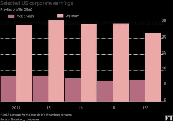 Chart: Selected US corporate earnings
