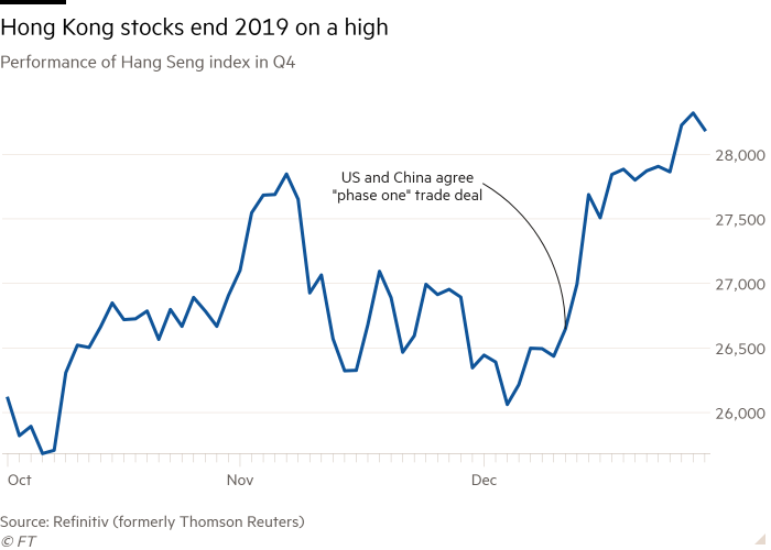 Line chart of Performance of Hang Seng index in Q4 showing Hong Kong stocks end 2019 on a high