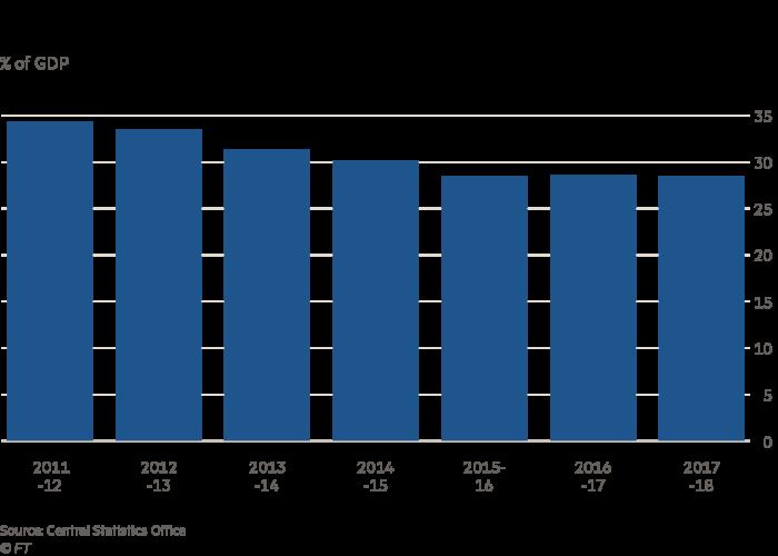 Indian economy chart