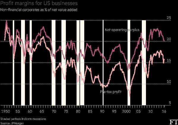 Chart: Profit margins for US businesses