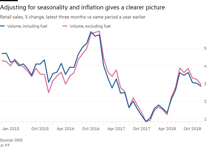 Flawed' retail data hits assessment of UK economic strength