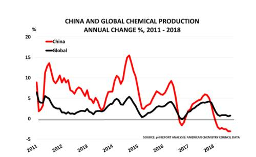 Chemical output signals trouble for global economy