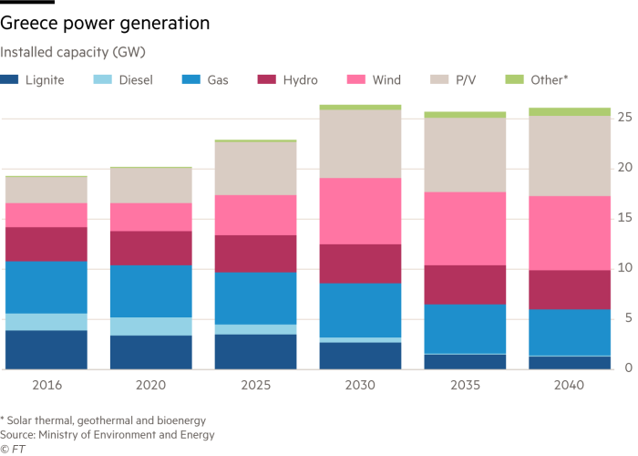 Chart on Greece power generation