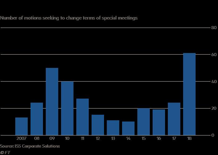 JPMorgan and eBay under fire over shareholder meetings