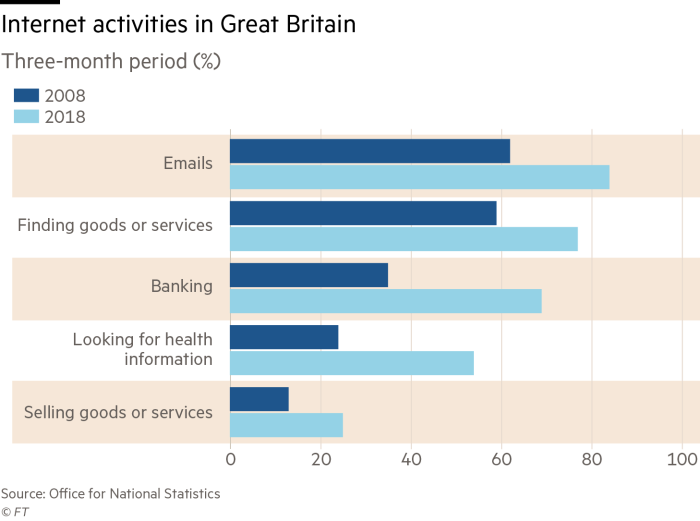 Seven out of 10 people in UK now bank online | Financial Times