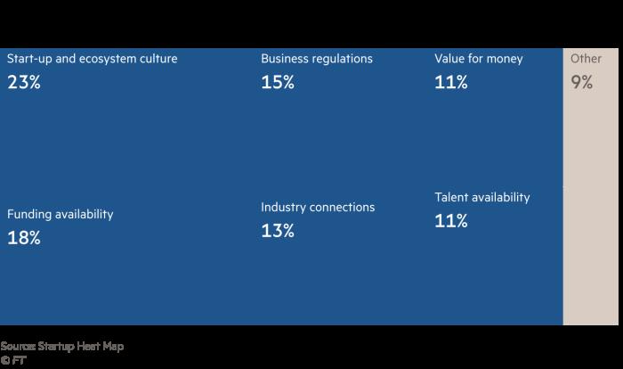 chart on start-ups