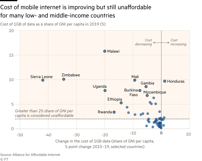 Chart showing that the cost of mobile internet is improving but still unaffordablefor many low- and middle-income countries