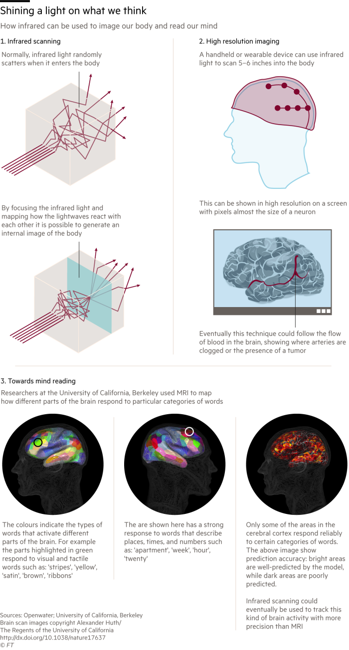 Graphic showing how infrared can be used to image ourbody and read our mind