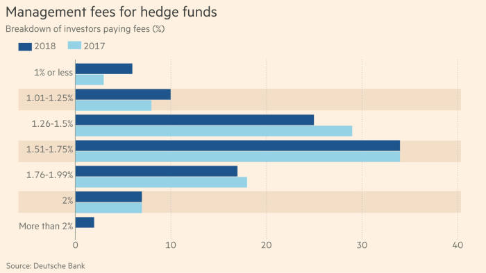 Hedge funds forced to cut fees to lure investors | Financial