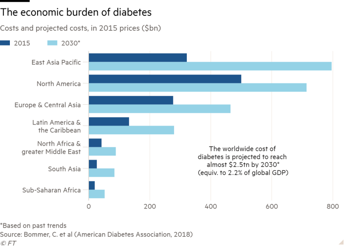 Bar chart of Costs and projected costs, in 2015 prices ($bn) showing The economic burden of diabetes