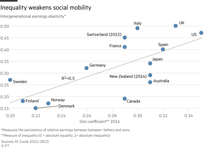 Chart showing that Inequality weakens social mobility. The  elasticity of intergenerational earnings, measuring both the persistence of relative earnings between between  fathers and sons and the measure of inequality (0 = absolute equality, 1= absolute inequality)