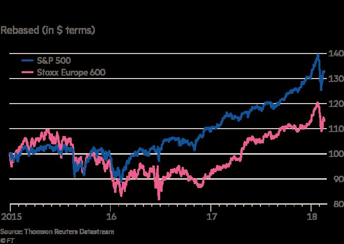 Market divided on Bridgewater's $22bn European 'big short