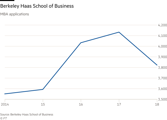 MBA applications fall at top US business schools | Financial Times