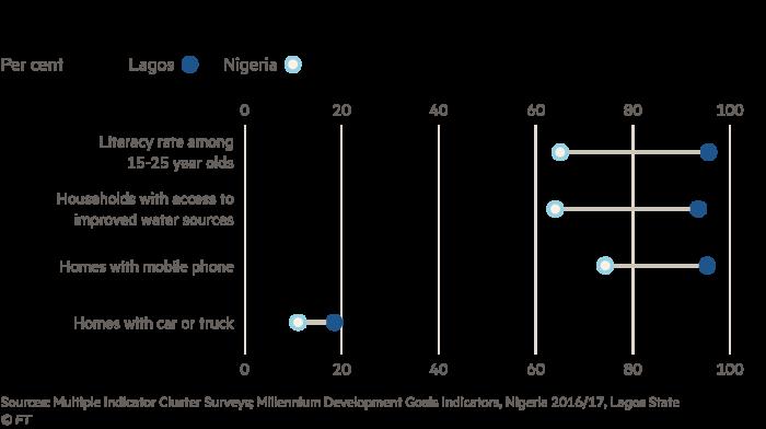 Nigerian economy: Why Lagos works | Financial Times