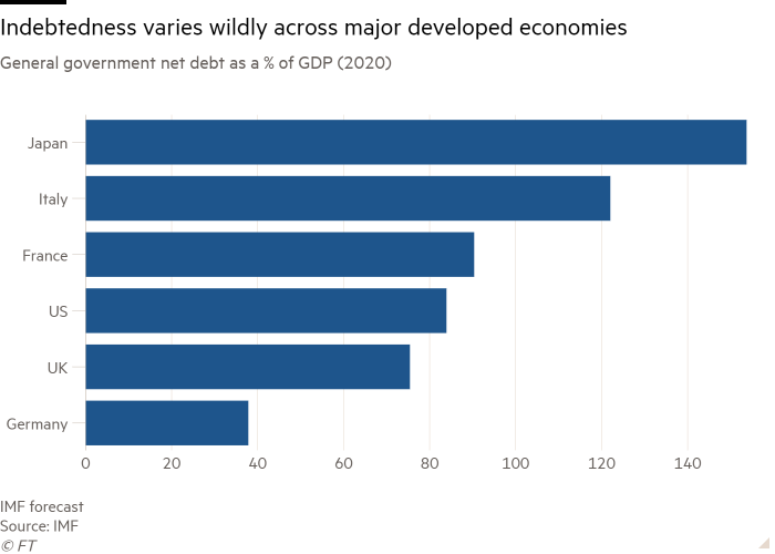 Bar chart of General government net debt as a % of GDP (2020) showing Indebtedness varies wildly across major developed economies