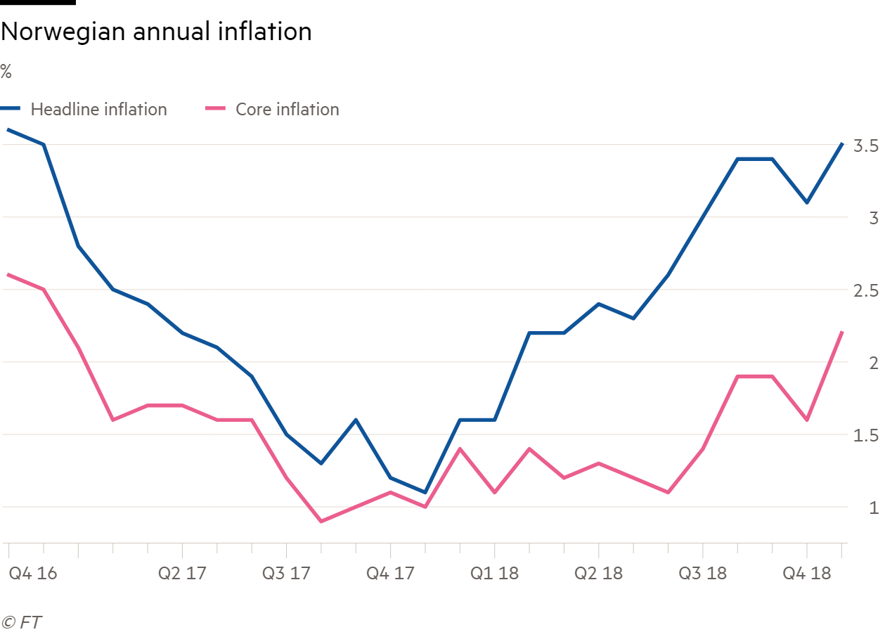 Norwegian inflation climbs to 23-month high | Financial Times