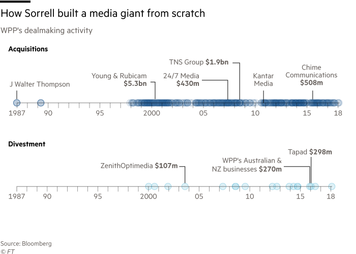 Chart showing how Sorrell built WPP