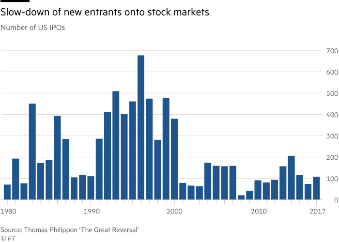 Chart showing the slowdown of new entrants onto stock markets. Number of US IPOs.