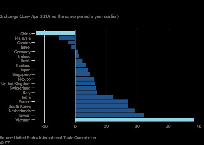 Vietnam GDP grows on trade war gains | Financial Times