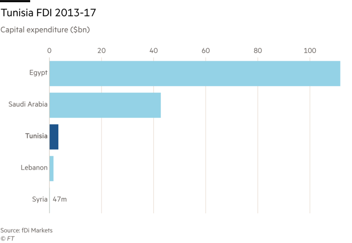 Chart showing Tunisia FDI