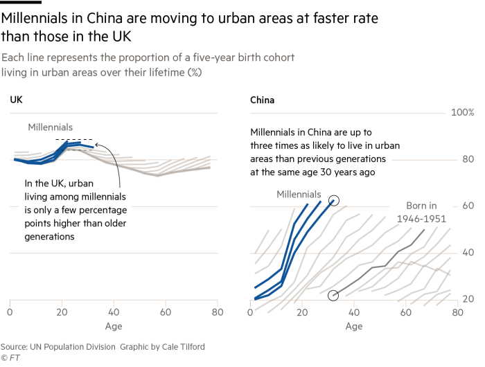 The Millennial Moment In Charts Financial Times