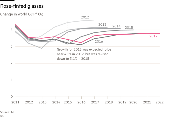Change in World GDP