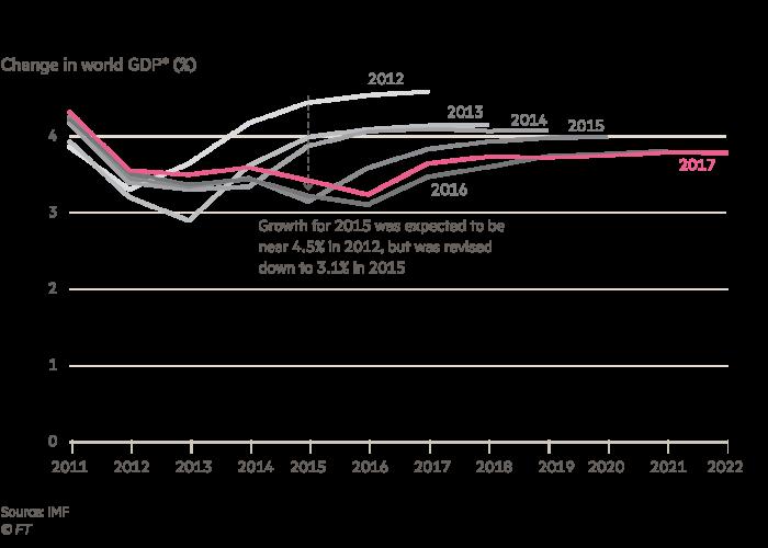 Change in World GDP