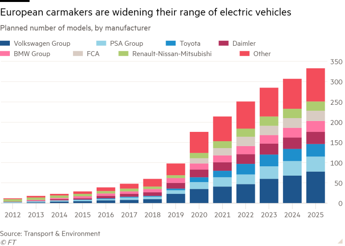 Column chart of Planned number of models, by manufacturer showing European carmakers are widening their range of electric vehicles