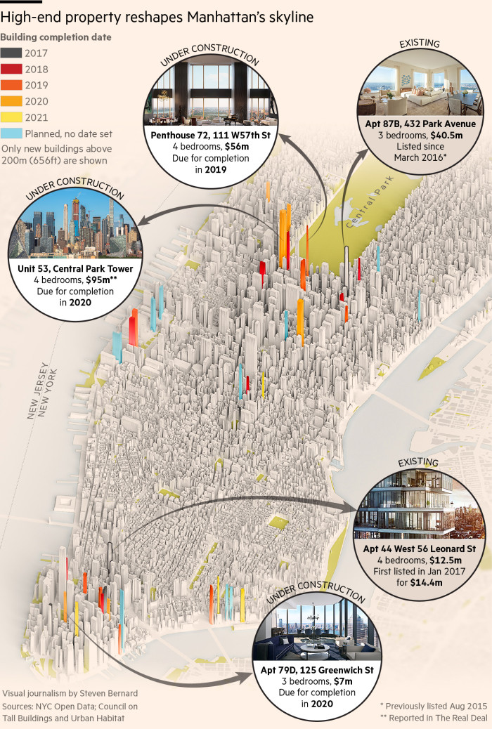 High-end property reshapes Manhattan's skyline