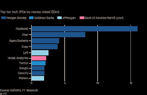 Morgan Stanley, Goldman and JPMorgan's grip on tech IPOs