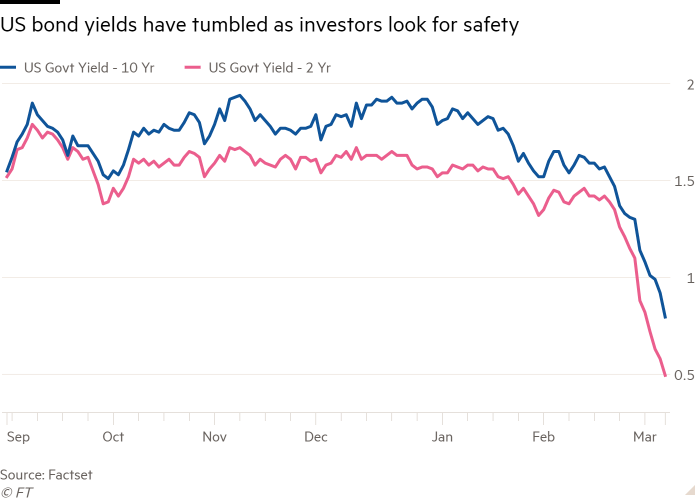 Line chart of  showing US bond yields have tumbled as investors look for safety