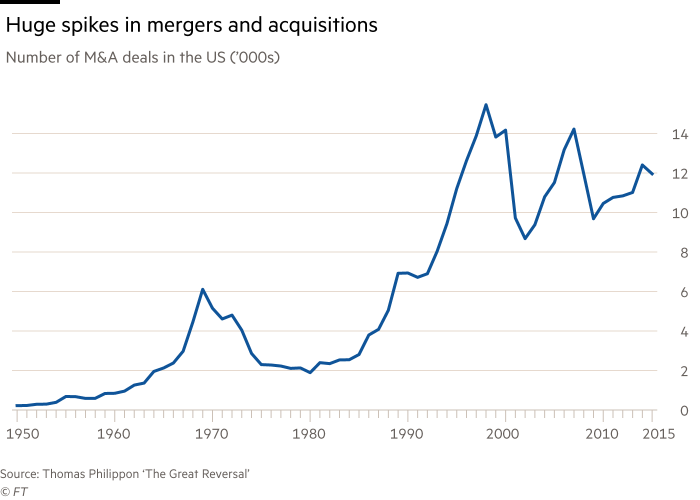 Chart showing the huge spikes in mergers and acquisitions. Number of M&A deals in the US, thousands