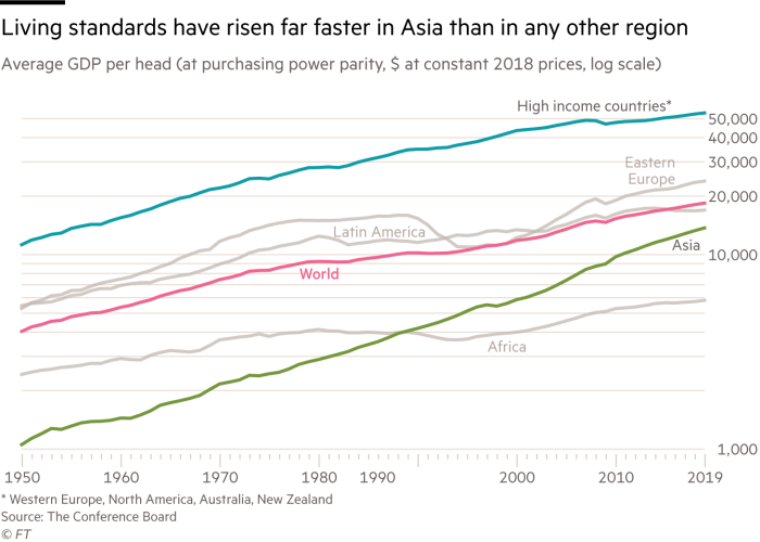 Chart showing how income has grown faster in Asia than anywhere else since 1950