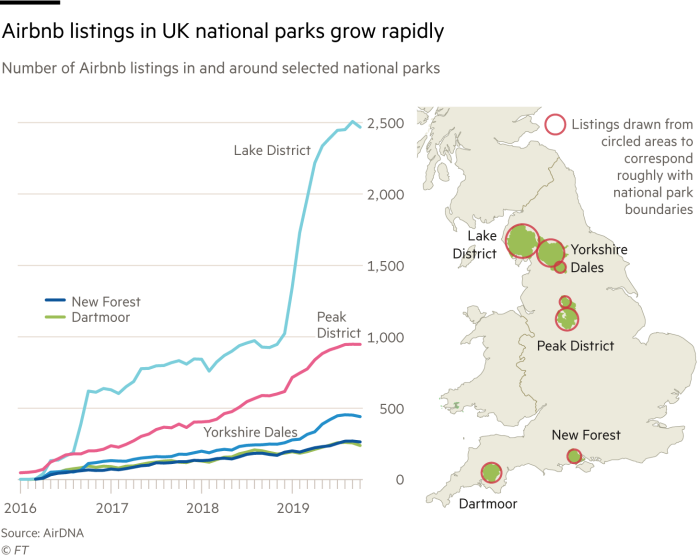 Is The Second Home Market Damaging Uk National Parks Financial Times