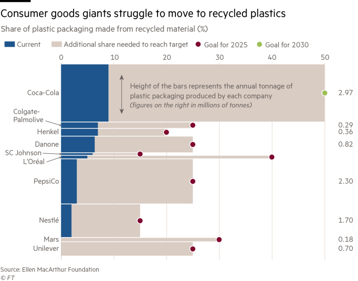 Marimekko chart showing consumer goods giants struggling to make the shift towards using recycled materials
