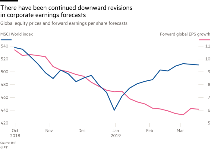 Chart showing that there have been continued downward revisions in corporate earnings forecasts