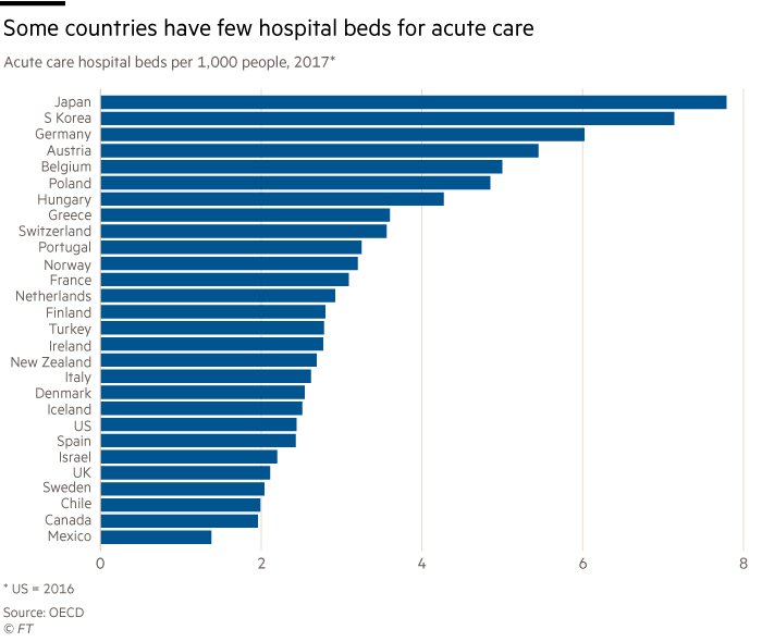 Chart showing that some countries have few hospital beds for acute care. Acute care hospital beds per 1,000 people, 2017, US figure are for 2016