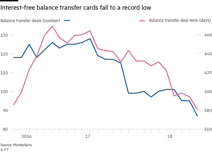 Zero Per Cent Credit Card Deals Fall To Record Lows Financial Times
